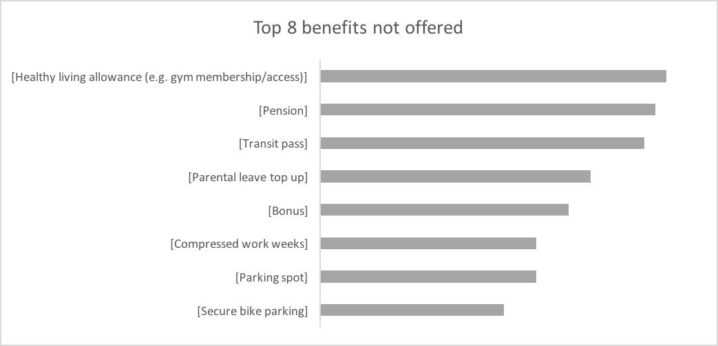 Top 8 benefits not offered: Healthy living allowance, pension, transit pass, parental leave top up, bonus, compressed work week, parking spot, secure bike parking