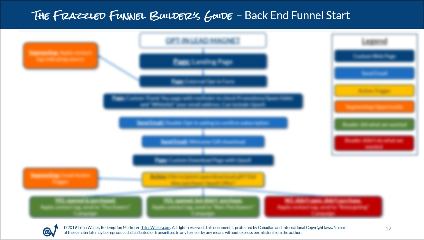 The Frazzled Funnel Builder S Guide Trina Waller