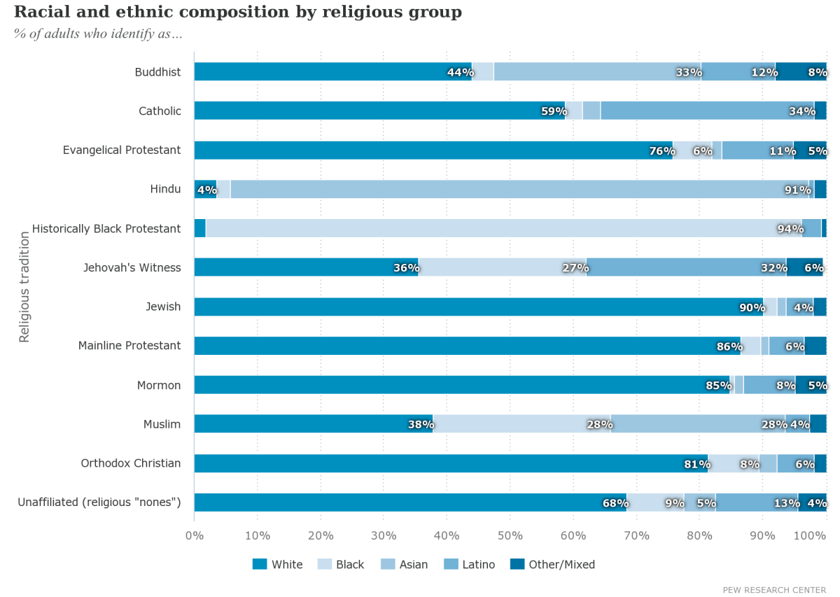 Racial and ethnic composition by religious group