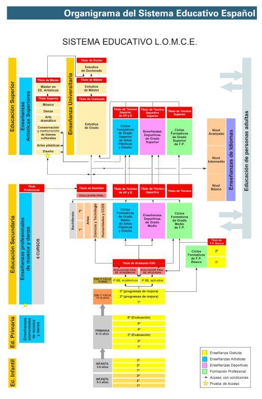 Sistema Educativo LOMCE