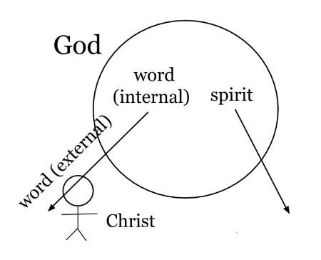 Strict Monotheism: Subordinationism, Arianism