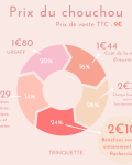 prix de vente détaillé - Octobre Rose - Trinquette Artisanat