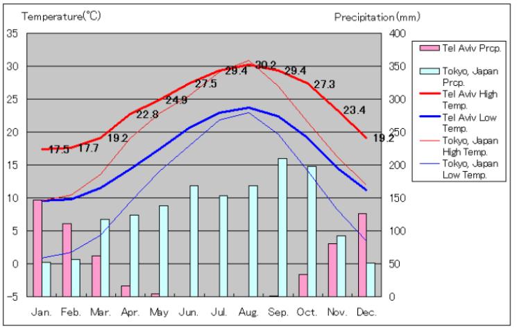 テルアビブと東京の気温と降水量比較