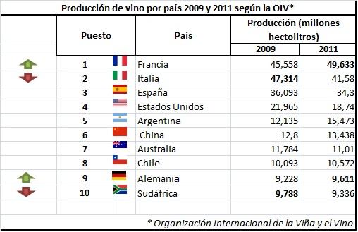 mayores productores vino