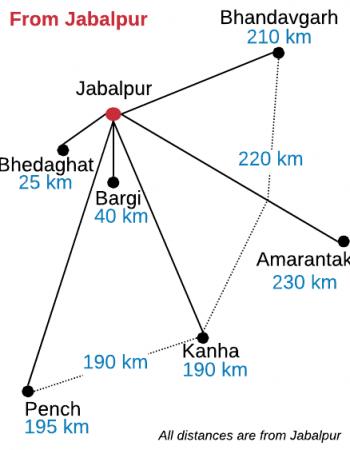 madhya pradesh itinerary jabalpur