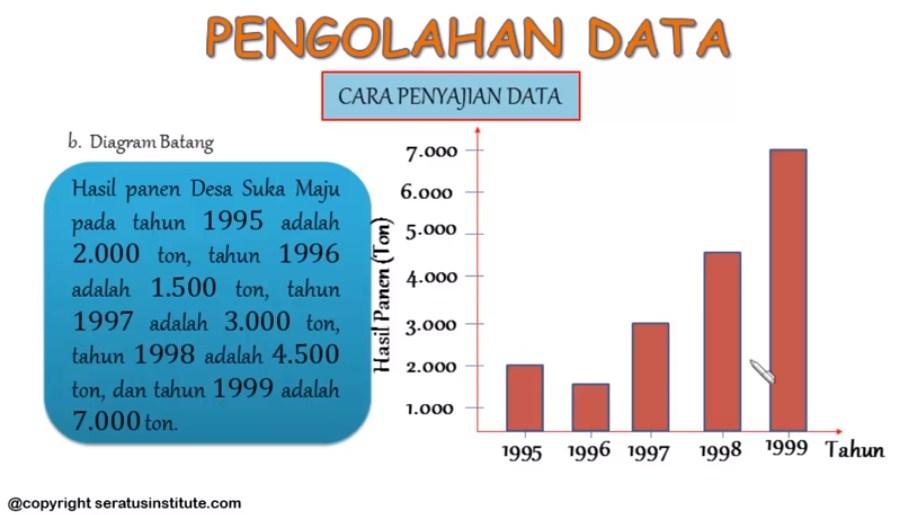 Data Peminat olahraga dari SD Genius adalah sebagai berikut: sepak bola ada 60 siswa, voli ada 30 siswa