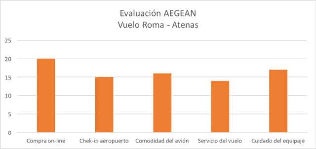 Evaluación AEGEAN vuelo Roma - Atenas