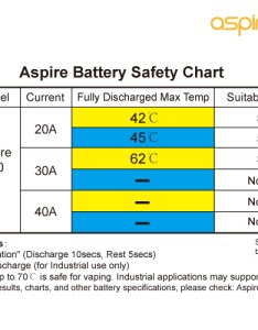 Temperatures and aspire does not recommend continuous discharge of the while it is in vaping devices safe standard chart below also mah size amp batteries battery rh triple vaping