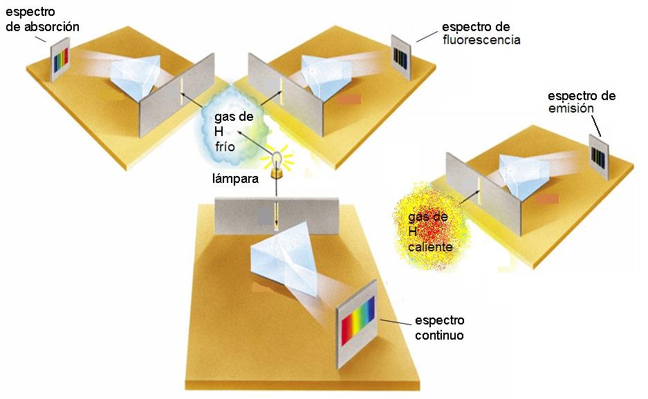 absorción, fluorescencia y emisión