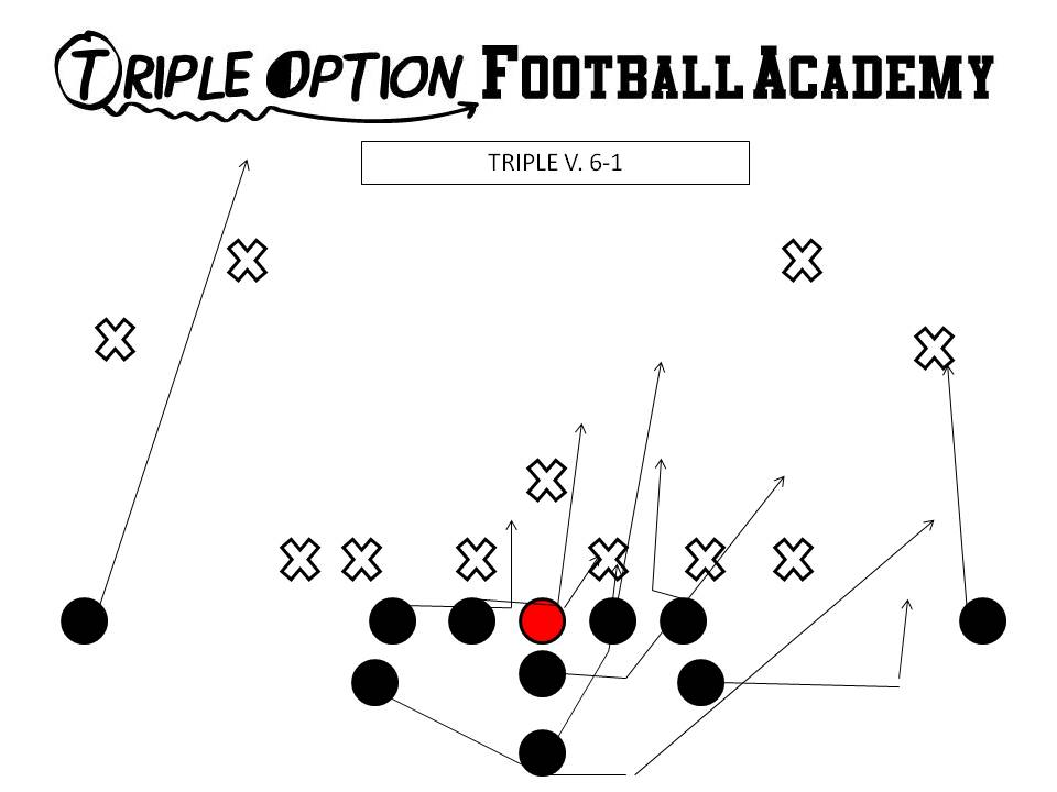Triple Option Football Academy Playbook: Triple Option v