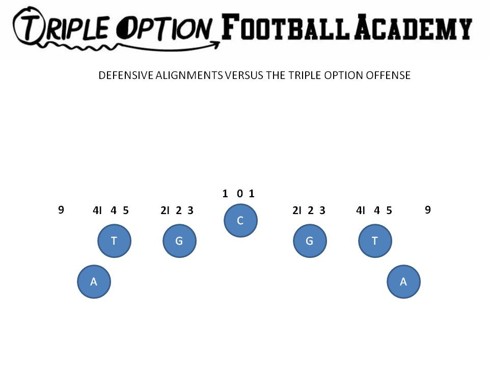 Creating a Great Scout Team Look for the Triple Option