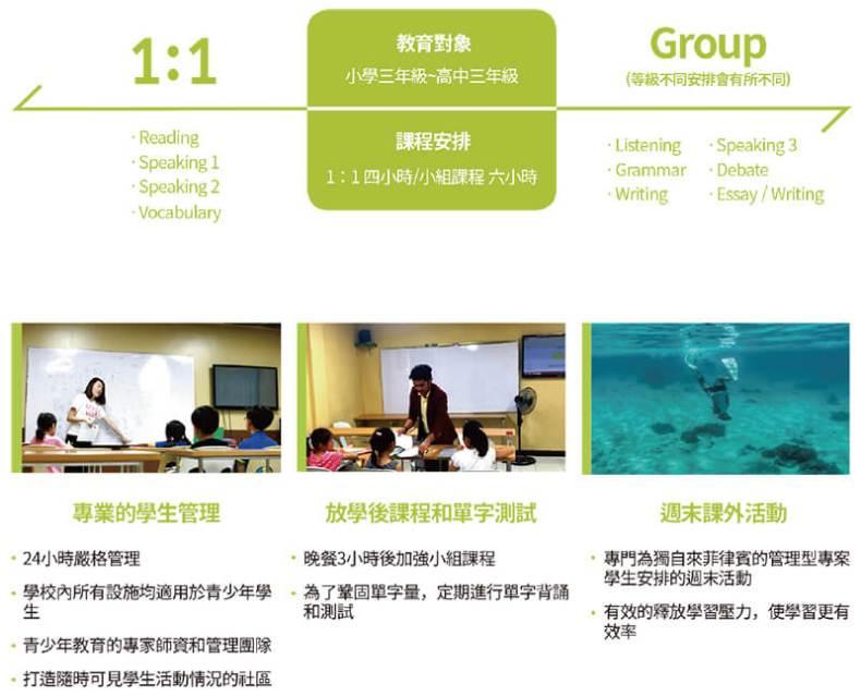 專業的學生管理, 閱讀, 口說, 字彙, 聽力, 文法, 寫作