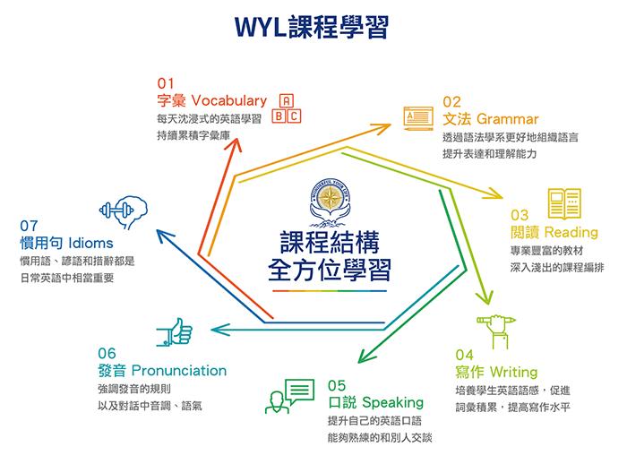 WYL英語課程學習, 教學方式, 全方位學習方法, 英語學習技巧