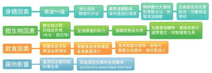 gwobest probiotics 002