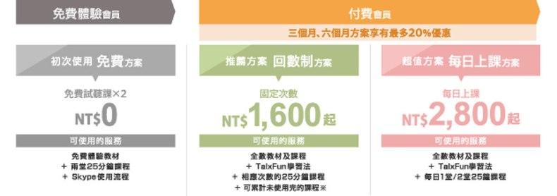 免費體驗線上英文,英文學習方案