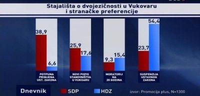 Istraživanje HTV-a pokazalo: Većina za proglašenje Vukovara mjestom posebnog pijeteta
