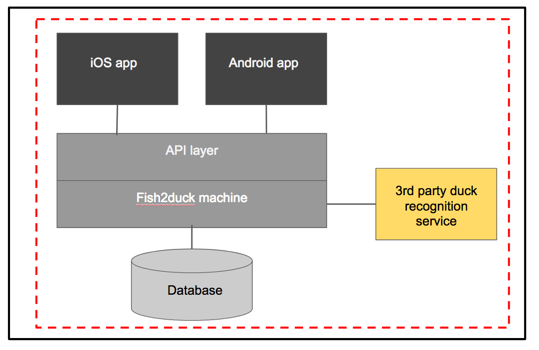 Adjusting test size for large systems with dependency scope