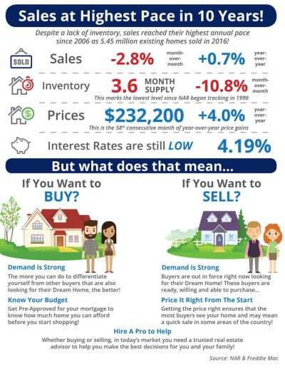 Sales at Highest Pace in 10 Years! [INFOGRAPHIC]