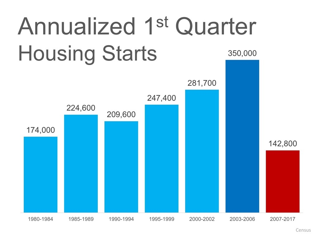 Annualized 1st Quarter Housing Starts