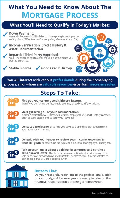 What You Need to Know About Qualifying for a Mortgage [INFOGRAPHIC]