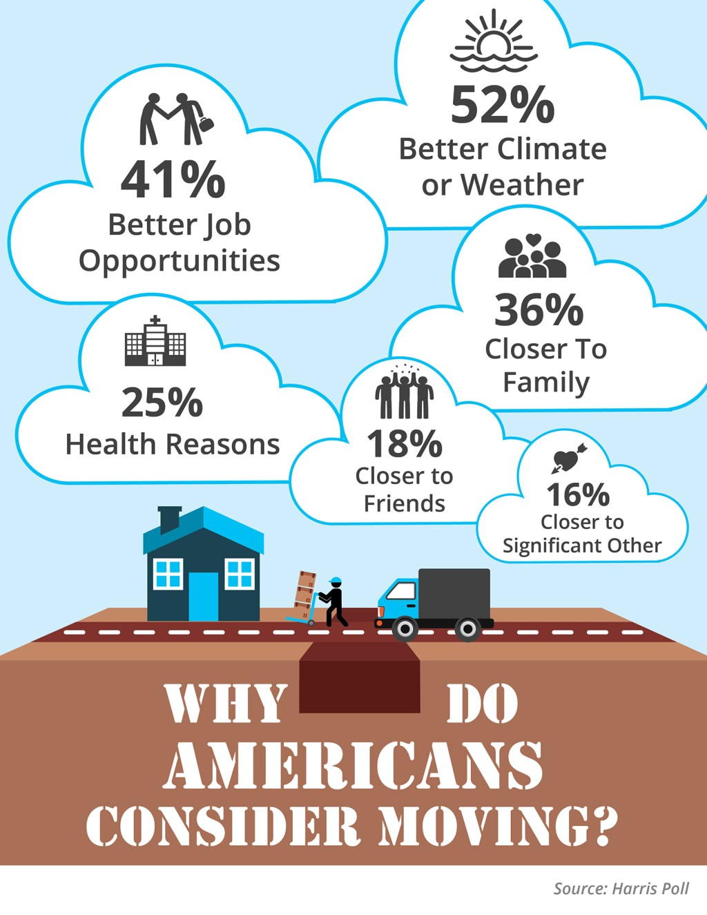 Why Americans Consider Moving to Another State? [INFOGRAPHIC]