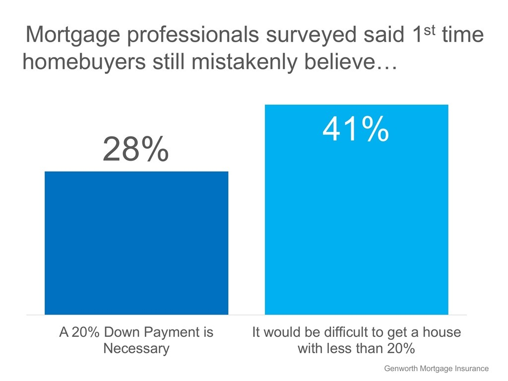 Mortgage professionals surveyed said 1st time homebuyers still mistakenly believe...