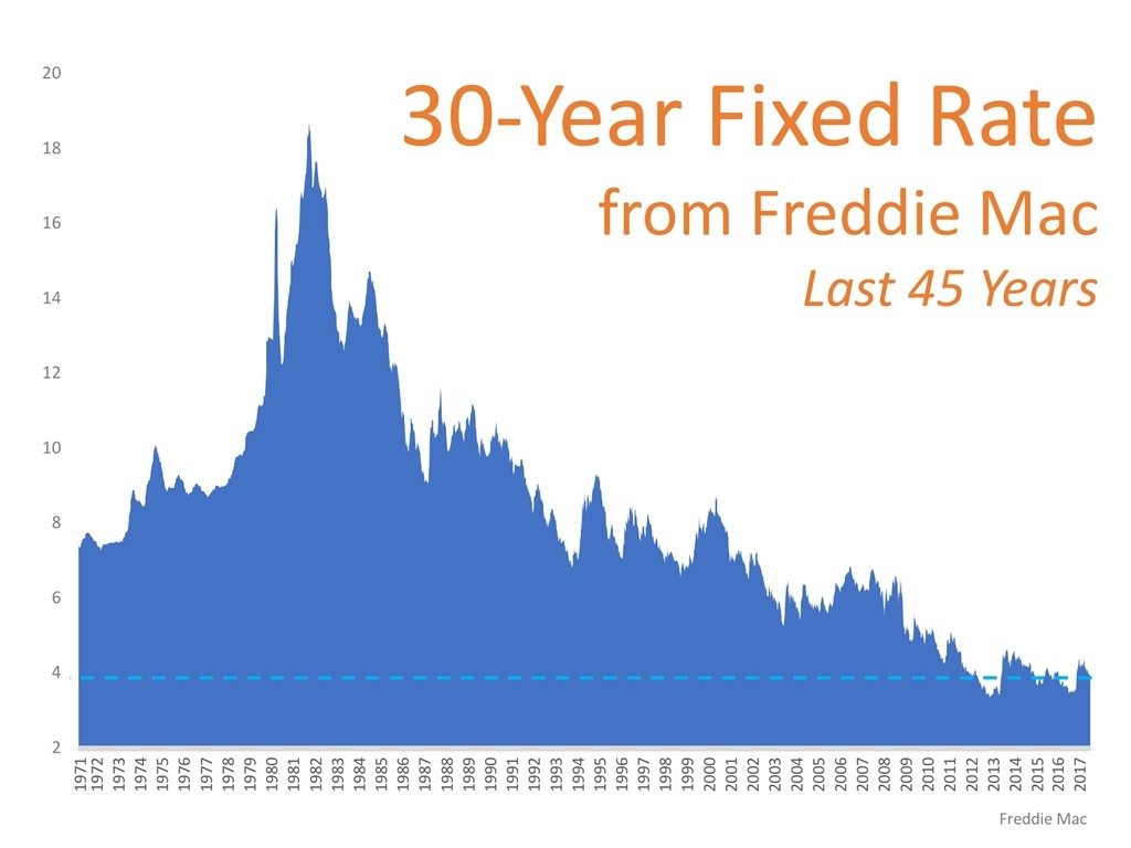3-Year Fixed Rate from Freddie Mac Last 45 Years