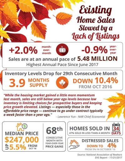 Existing Home Sales Slowed by a Lack of Listings [INFOGRAPHIC]