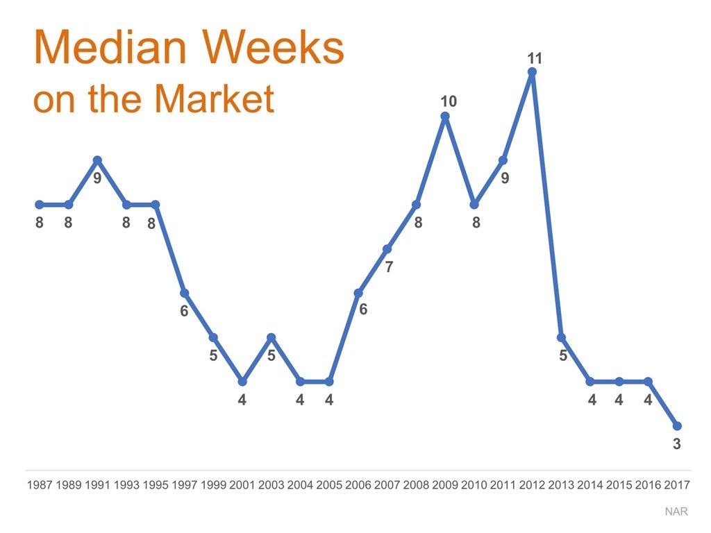 Median Weeks on the Market
