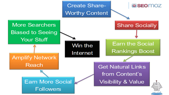 estrategia integrada social media y seo - rand fishkin