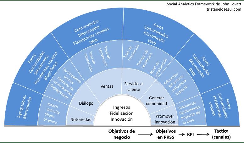 Social Analytics Framework de John Lovett - tristanelosegui.com
