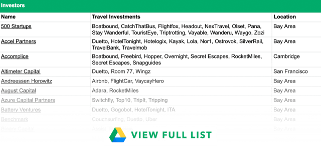 Investors who invest in travel with the startups they've invested in.