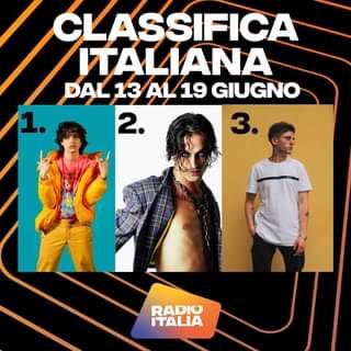 Ecco il podio della #ClassificaItaliana della settimana! 1. Sangiovanni 2. Maneskin …