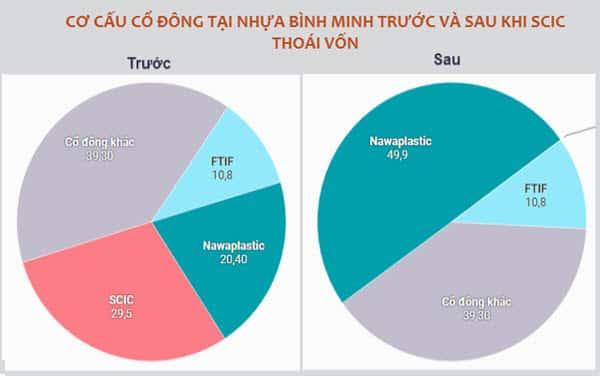 Cơ cấu cổ đông tại Nhựa Bình Minh trước và sau khi SCIC thoái vốn