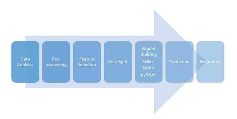 Machine learning phân tích dữ liệu dựa trên mô hình PoC.