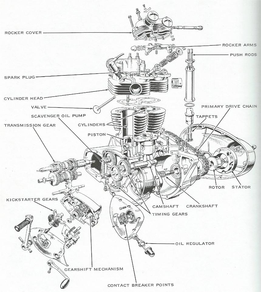 1972 Triumph Motorcycle Wiring Diagram, 1972, Free Engine