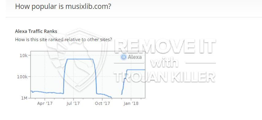 remove MusixLib Start virus