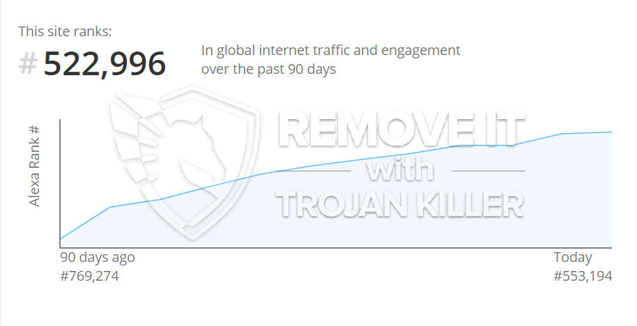 remove Trackstatisticsss.com virus