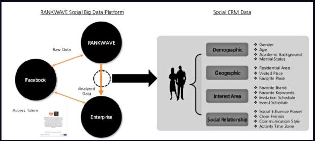 Rankwave estudia las características de comportamiento de los usuarios