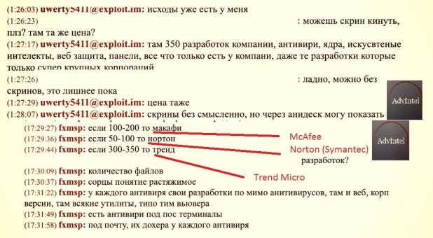 Correspondence (in Russian) where group participants discussed sales of stolen data