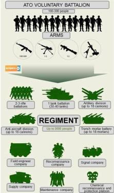 Andriy Biletskyn (pääministeri Jatsenjukin 'Kansan Rintama'-puolueen sotilaallisen neuvoston jäsen, uusnatsiryhmittymä SNA:n ja Patriot Ukrainen johtaja) johtaman Azov-pataljoonan asema vahvistui, kun pataljoonasta tehtiin rykmentti.