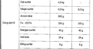 Dung dịch phân bón dùng cho nước cứng và nước mềm. Số lượng phân bón và axit dùng để pha chế 100 lít mỗi loại dung dịch A, B và c