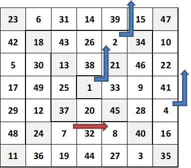 carré magique de sept