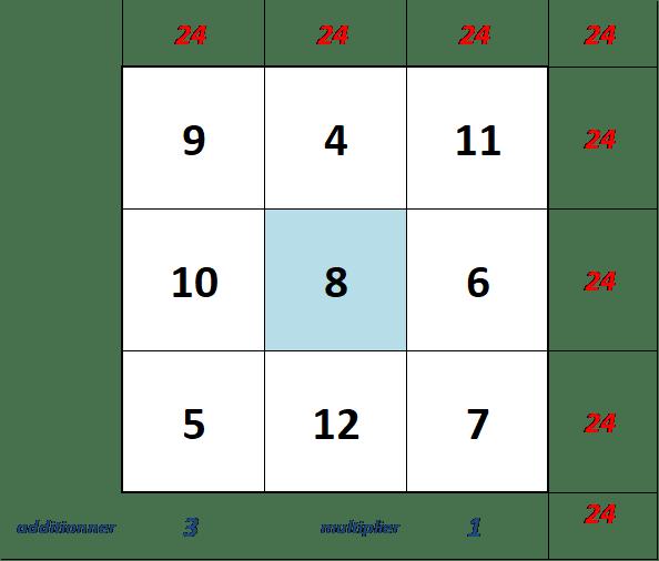 clonage du carré magique ordre 3