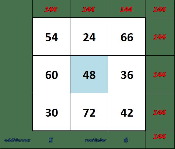 extension du carré magique ordre 3