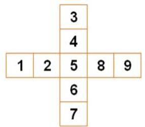 croix du carré magique de 3