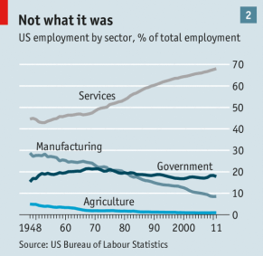 2014 - US employment by sector