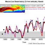 Classroom/Laboratory Activity: Modeling Temperature Data by using Trigonometric Functions