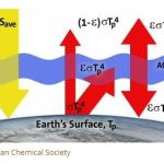 Reading: A Single-layer Atmosphere Model to Explain Atmospheric Warming