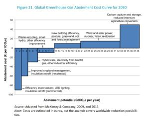 Global Greenhouse Gas Abatement Cost Curve For 2030 About Lesson Plan